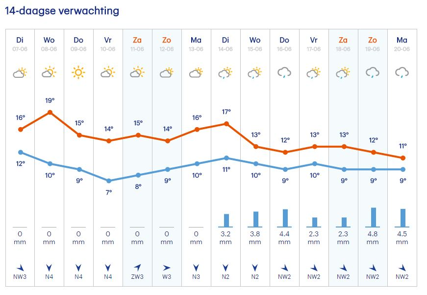 the weather for our camper road trip norway with kids